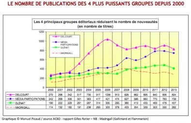 Publications groupes BD depuis 2000